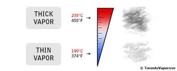 Vape Settings Chart Practical Vaporizer Temperature Settings T Vape Blog