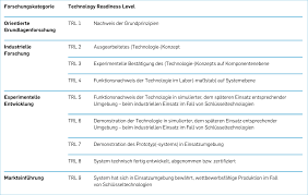 Technology Readiness Level Ncp Ip Technology Readiness Level