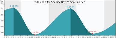 Sc Tide Chart Tide Chart Charleston Sc Best Tides For Fishing At