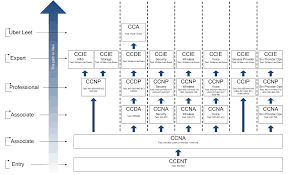 Cisco Certification Chart Cisco Certification Map Cisco Certifications Certificate