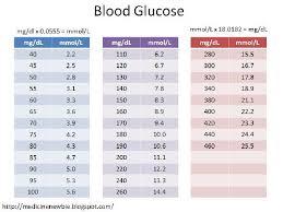 Pre Diabetes Blood Sugar Level Chart Pre Diabetes Sugar