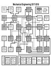 Ucf Acceptance Chart 2015 16 Mechanical Engineering Flow Chart Mechanical