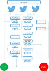 Decision Flow Chart For Publication Of Twitter