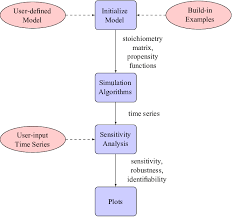 Stoichiometry Flow Chart This Is The Software Structure Flow Chart Of Isap Package