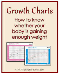 Is Baby Gaining Enough Weight How To Read A Growth Chart
