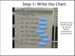 Predictable Charts Kindergarten Predictable Chart Writing Literacy Instruction For