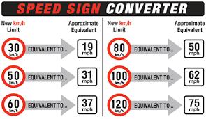 Kph Conversion To Mph Chart 05 September 2010 Grannymar