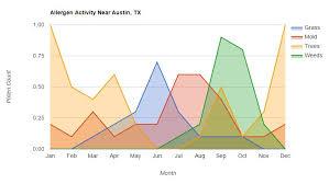 Austin Tx Allergy Chart Pollen Calendar Of Georgetown Tx Allergy Services
