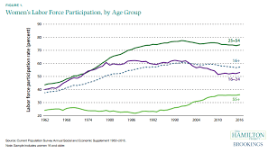 Women Chart Charts Of The Week Womens Economic Growth And Participation