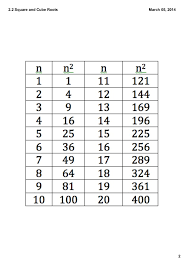 2 2 Perfect Squares And Cubes And Their Roots