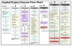 037 Project Management Flow Chart Pdf Pmbok Process Identify
