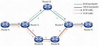 新华三集团-H3C - Product & Solutions - MPLS TE Technology White Paper