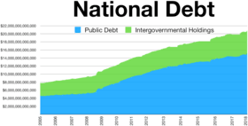Growth Of Us Government Chart National Debt Of The United States Wikipedia