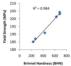 Effect Of Soaking Time On The Mechanical Properties Of