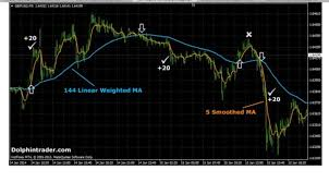 Easy Forex Strategy Scalping 5 Minute Chart Read