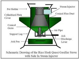 rice husk gasifier stove diagram pinteres Stove Diagram rice husk gasifier stove diagram más stove parts diagram