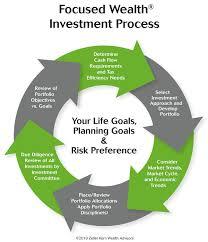 Investment Management Zeller Kern Wealth Advisors Sacramento