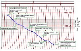 Under Pressure Meteo 3 Introductory Meteorology