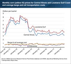 Historical Corn Prices Per Bushel Chart 11 Particular Current Corn Price Per Bushel Chart