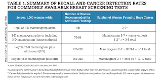 Breast Density Are You Informed Imaging Technology News