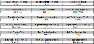 wiring diagram nissan altima wiring image 1997 nissan altima car stereo wiring diagram radiobuzz48 com on wiring diagram nissan altima 2003
