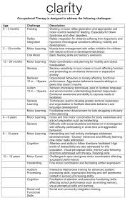 Nbcot Ceu Chart Clarity Has Created A Developmental Milestones Chart To