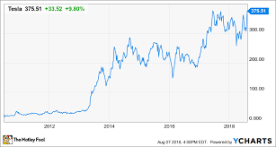 Tesla Stock Price Chart My Biggest Investing Mistake And How You Can Avoid It