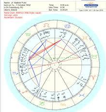 Astrology Page 2 Starseed Shaman Blog