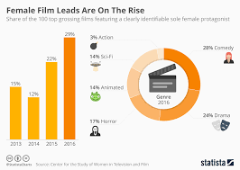 Chart Female Film Leads Are On The Rise Statista