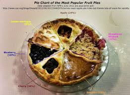 This Pie Chart Is Delicious And Statistically Sound The