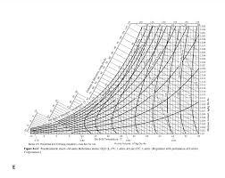 Psychrometric Chart Si Units