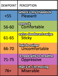 Dew Point Feels Like Chart Humidity Temperature Feels Like Chart 2019