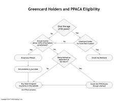 Obamacare Eligibility Chart Obamacare Eligibility For Green Card Holders Elderly