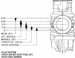 How To Tune A Motorcycle Main Jet How To Motorcycle Repair
