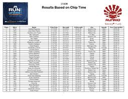 Results Based on Chip Time