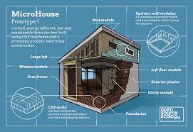 Small Picture MicroHouse Open Source Ecology