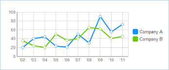 Settings For Line Charts Of Chart Chart Types Webix Docs