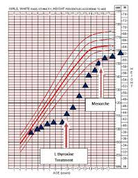Growth Plate Closure Chart Congenital Hypothyroidism Effects On Linear Growth Catch