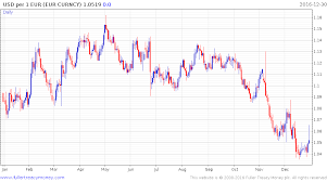 Minutes To Percentage Chart Euro Jumps 1 6 Percent In Minutes As Algo Orders Surprise Market