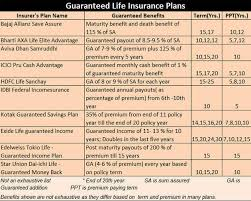 Term Life Insurance Rate Comparison Chart Guaranteed Addition Heres Why One Should Not Fall For