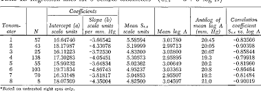 Table Ii From Re Evaluation Of The Schiotz Tonometer