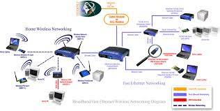 wireless networking setup security best home network setup 2017 at Home Security Network Diagram