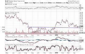 Slv Chart 3 Charts That Suggest Silver Is Ready To Move Higher