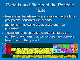 Section 5-2: Electron Configuration and the Periodic Table - ppt ...