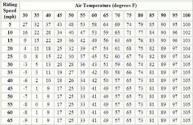 Bike Speed Chart Motorcycle Riding Speed Air Temperature Chart Harley