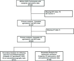Pathophysiology Of Emphysema Flow Chart Flowchart Of Study Participants Copd Chronic Obstructive