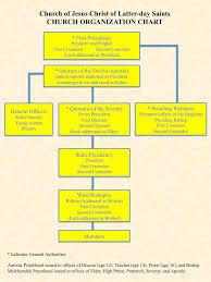 Correct Society Organizational Chart 2019