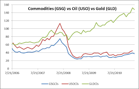 Whats Driving The Divergence Of Commodity Prices Seeking