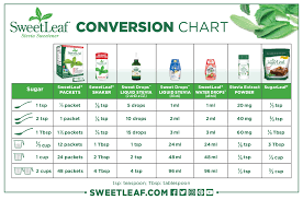 Conversion Chart Milligrams To Teaspoons 50 Up To Date Mg To Teaspoon Conversion