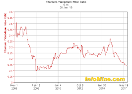 Ferro Tungsten Price Chart Historical Titanium Vanadium Price Ratio Chart